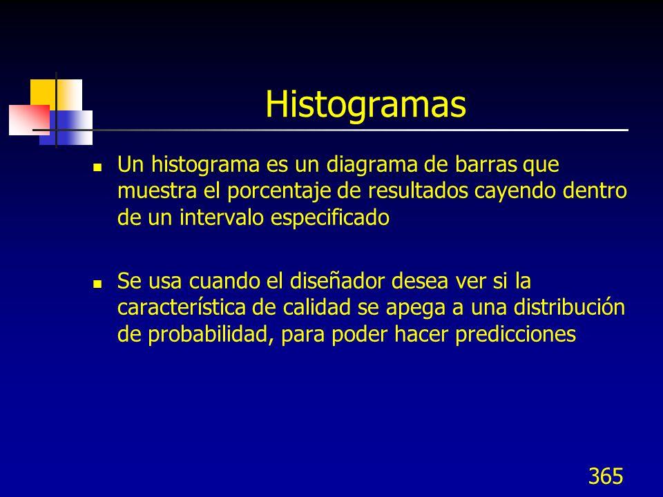 Histogramas Un histograma es un diagrama de barras que muestra el porcentaje de resultados cayendo dentro de un intervalo especificado.