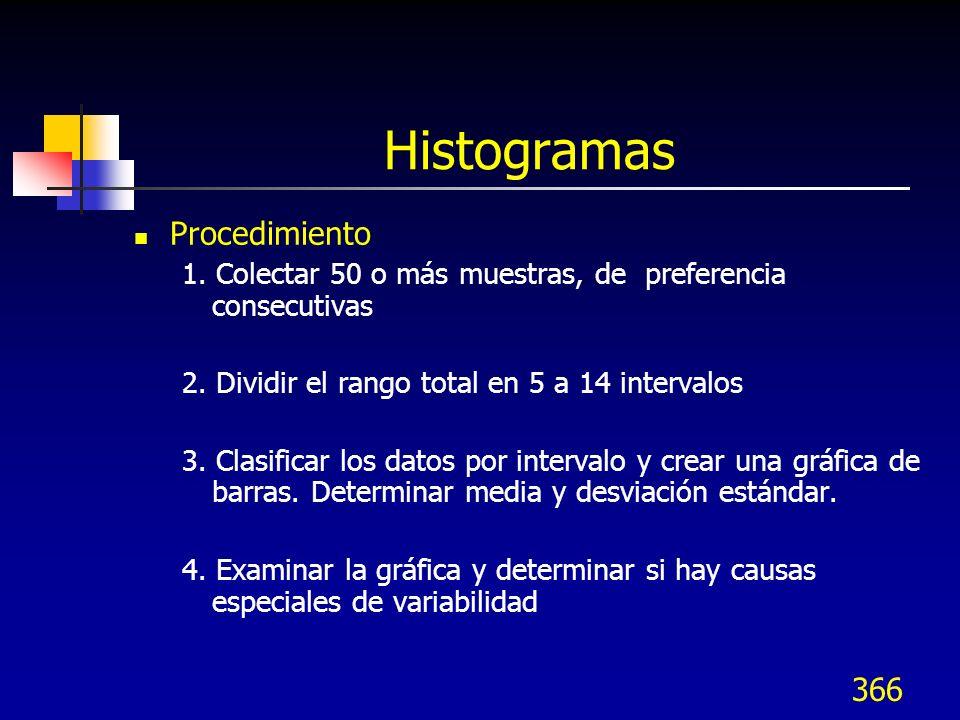 Histogramas Procedimiento