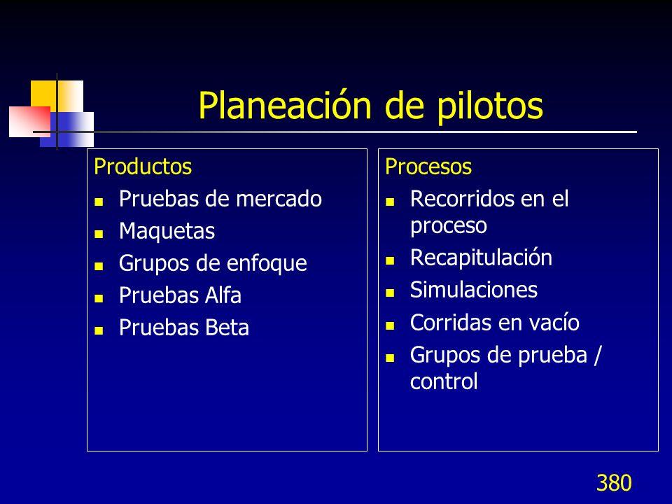 Planeación de pilotos Productos Pruebas de mercado Maquetas