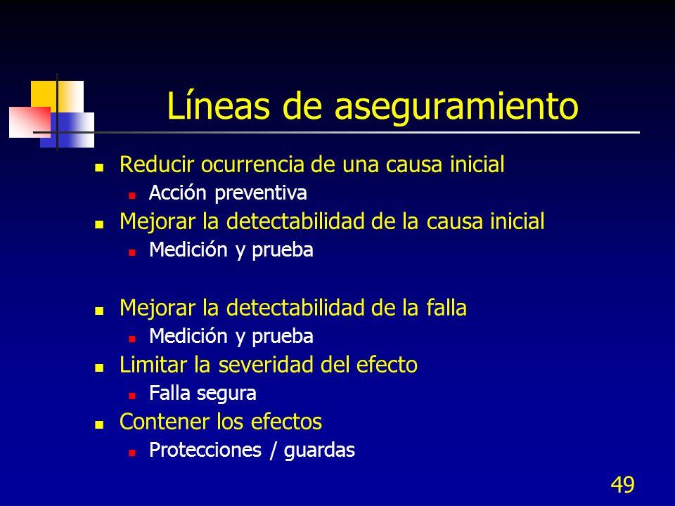 Líneas de aseguramiento