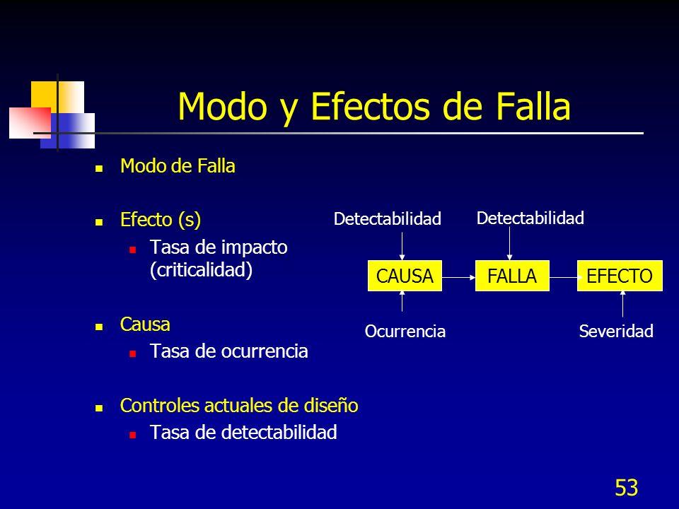 Modo y Efectos de Falla Modo de Falla Efecto (s)