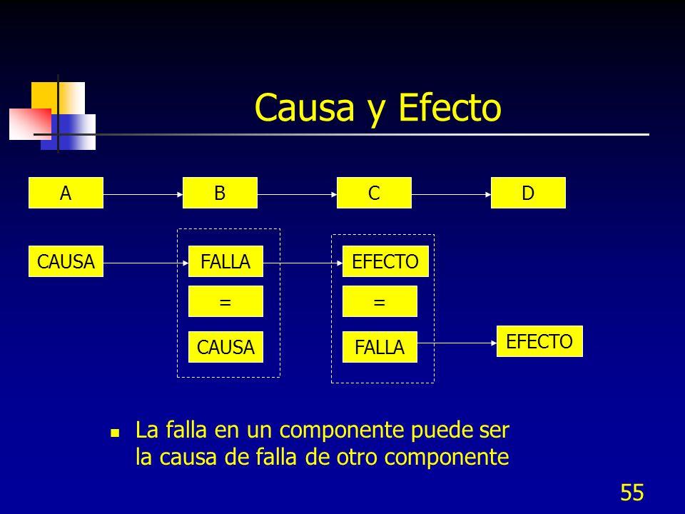 Causa y Efecto A. B. C. D. CAUSA. FALLA. EFECTO. = = EFECTO. CAUSA. FALLA.