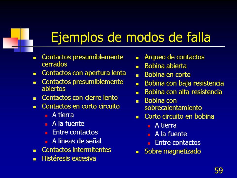 Ejemplos de modos de falla