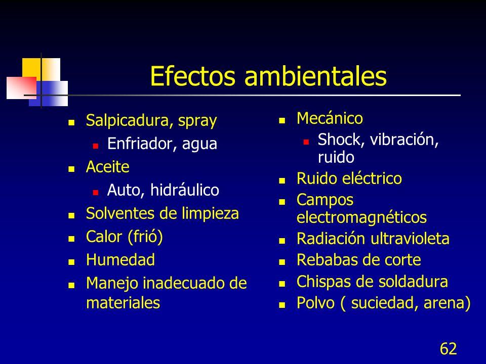 Efectos ambientales Salpicadura, spray Enfriador, agua Aceite