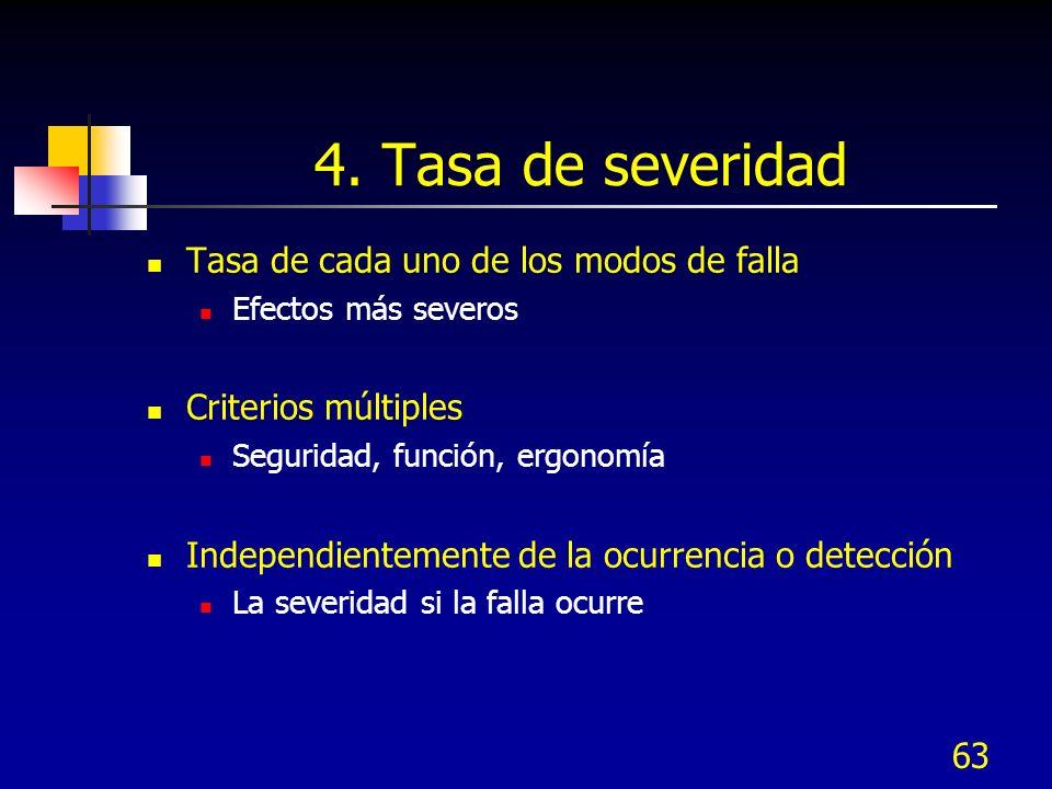 4. Tasa de severidad Tasa de cada uno de los modos de falla