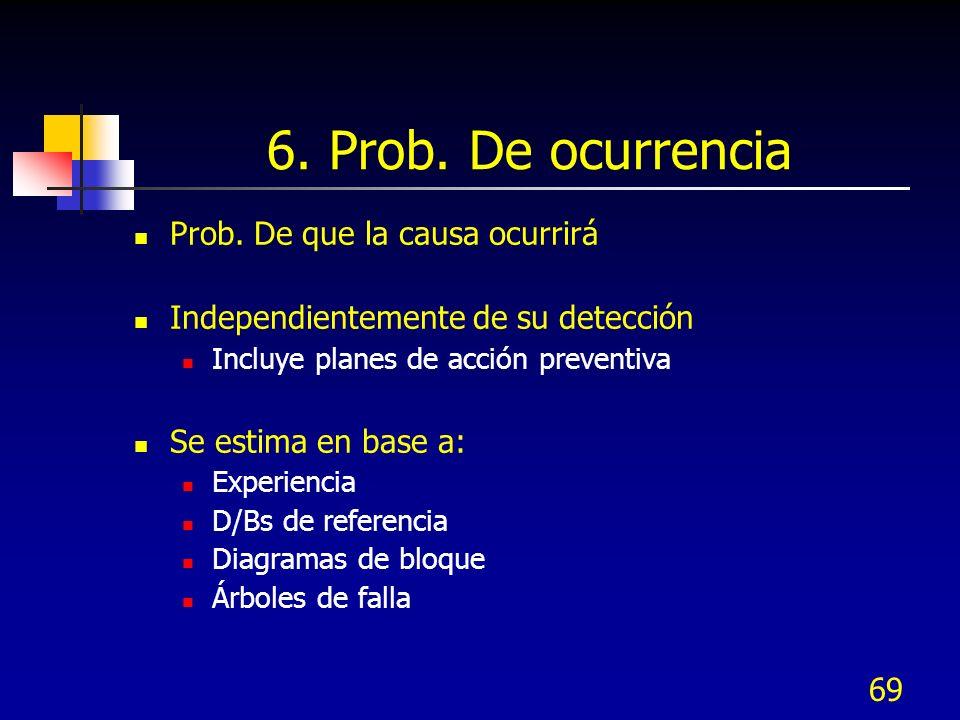 6. Prob. De ocurrencia Prob. De que la causa ocurrirá