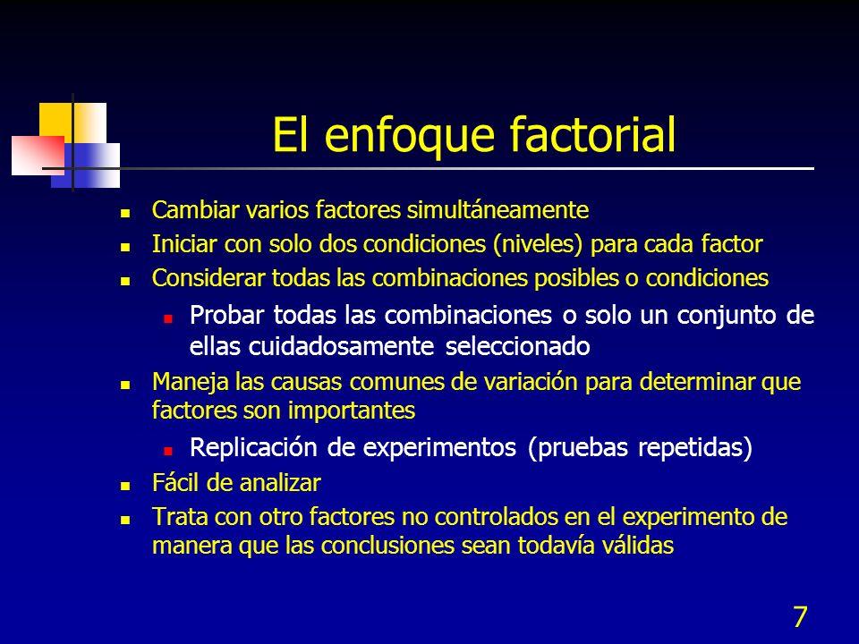 El enfoque factorial Cambiar varios factores simultáneamente. Iniciar con solo dos condiciones (niveles) para cada factor.