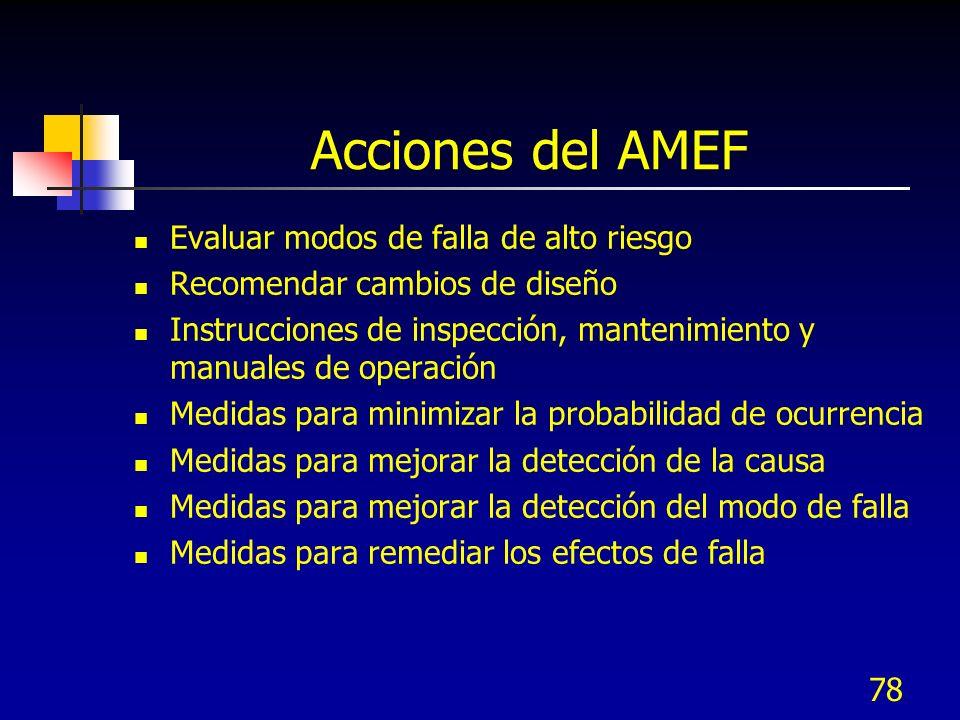 Acciones del AMEF Evaluar modos de falla de alto riesgo