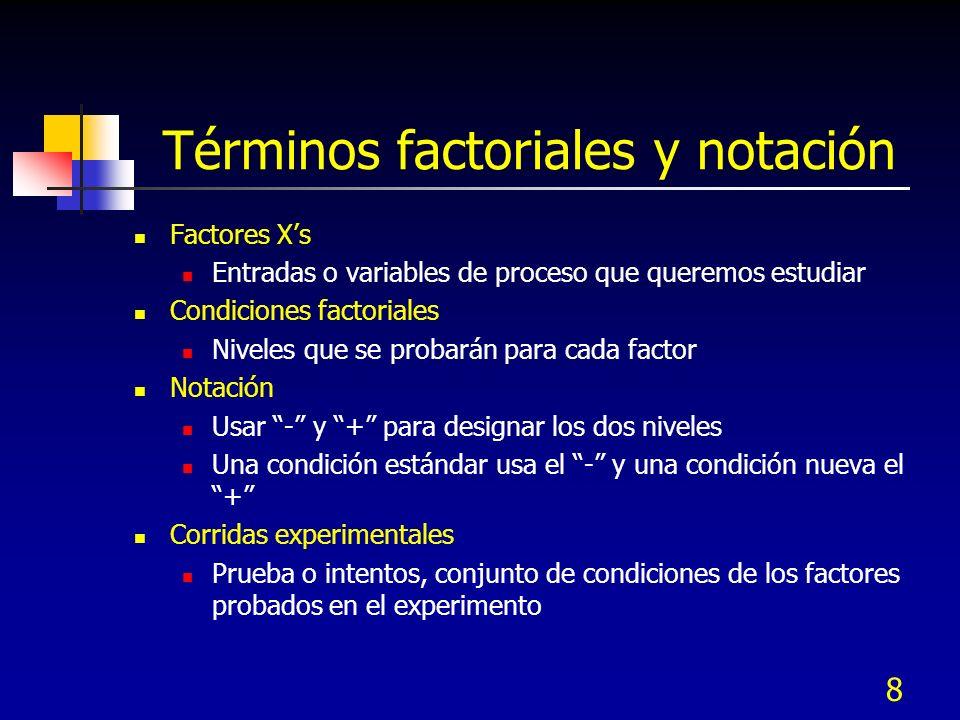 Términos factoriales y notación