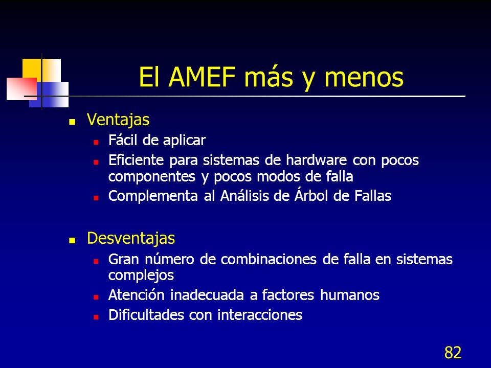 El AMEF más y menos Ventajas Desventajas Fácil de aplicar