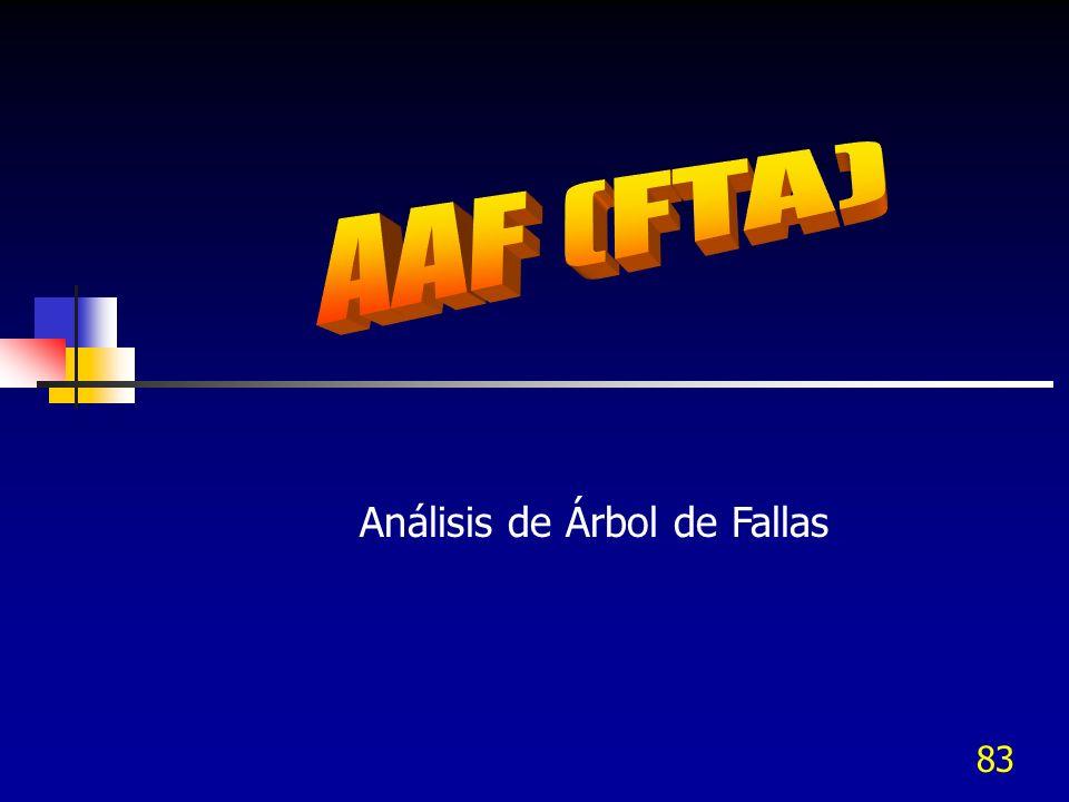 Análisis de Árbol de Fallas
