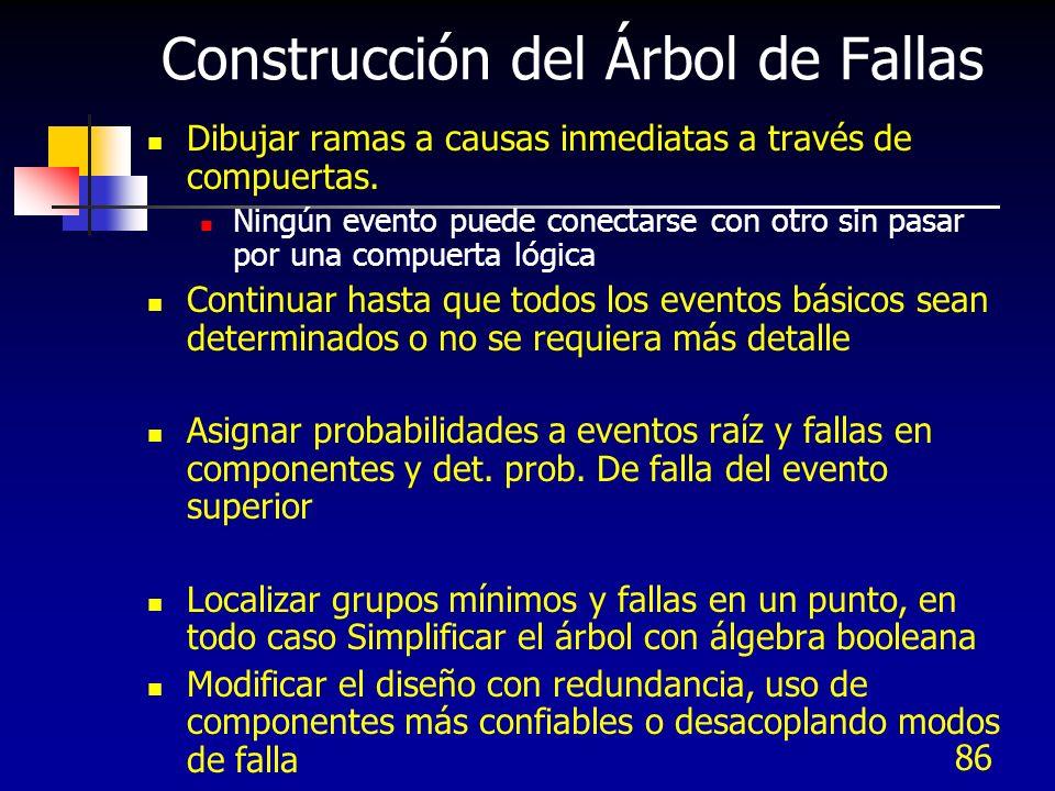 Construcción del Árbol de Fallas