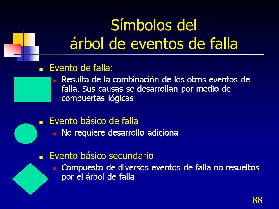 Símbolos del árbol de eventos de falla
