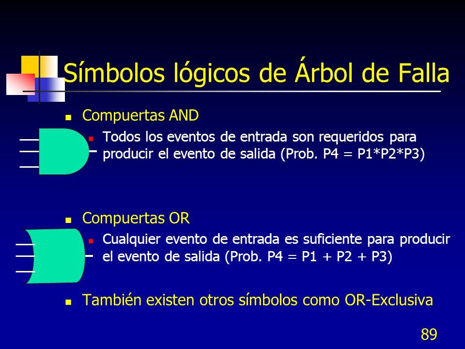 Símbolos lógicos de Árbol de Falla