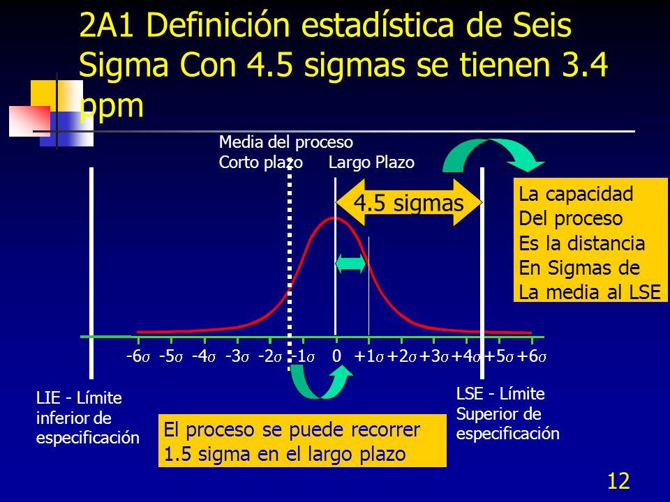 2A1 Definición estadística de Seis Sigma Con 4. 5 sigmas se tienen 3
