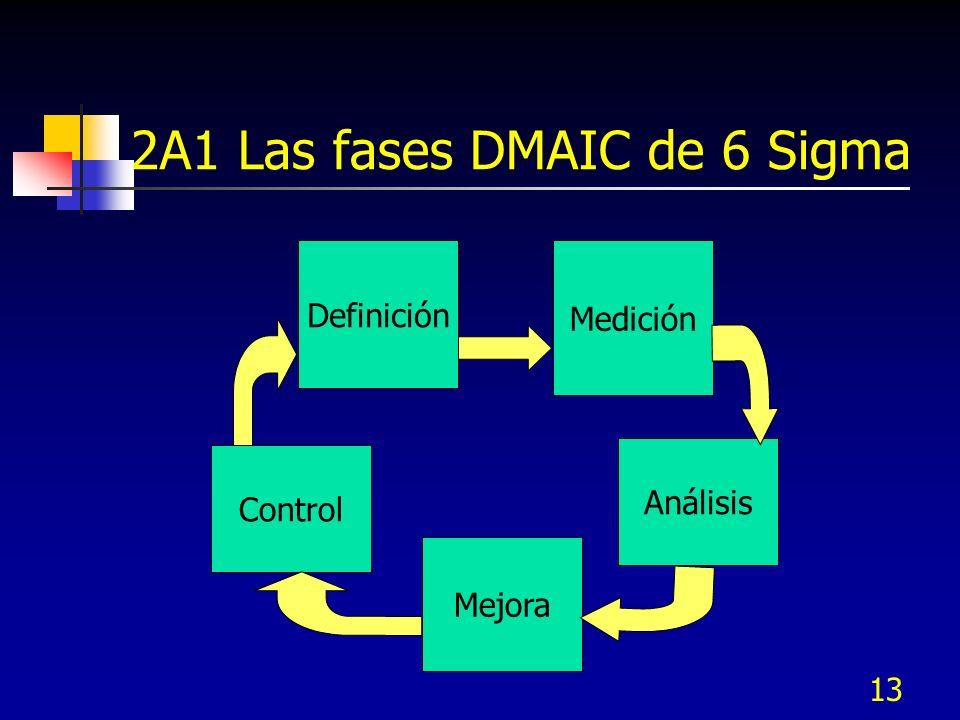2A1 Las fases DMAIC de 6 Sigma