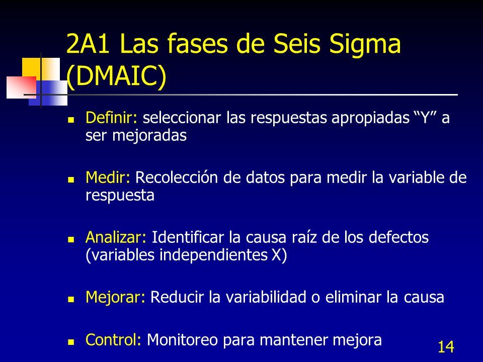 2A1 Las fases de Seis Sigma (DMAIC)