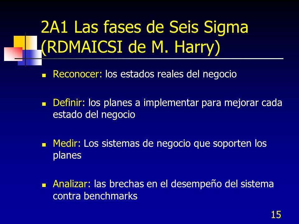 2A1 Las fases de Seis Sigma (RDMAICSI de M. Harry)