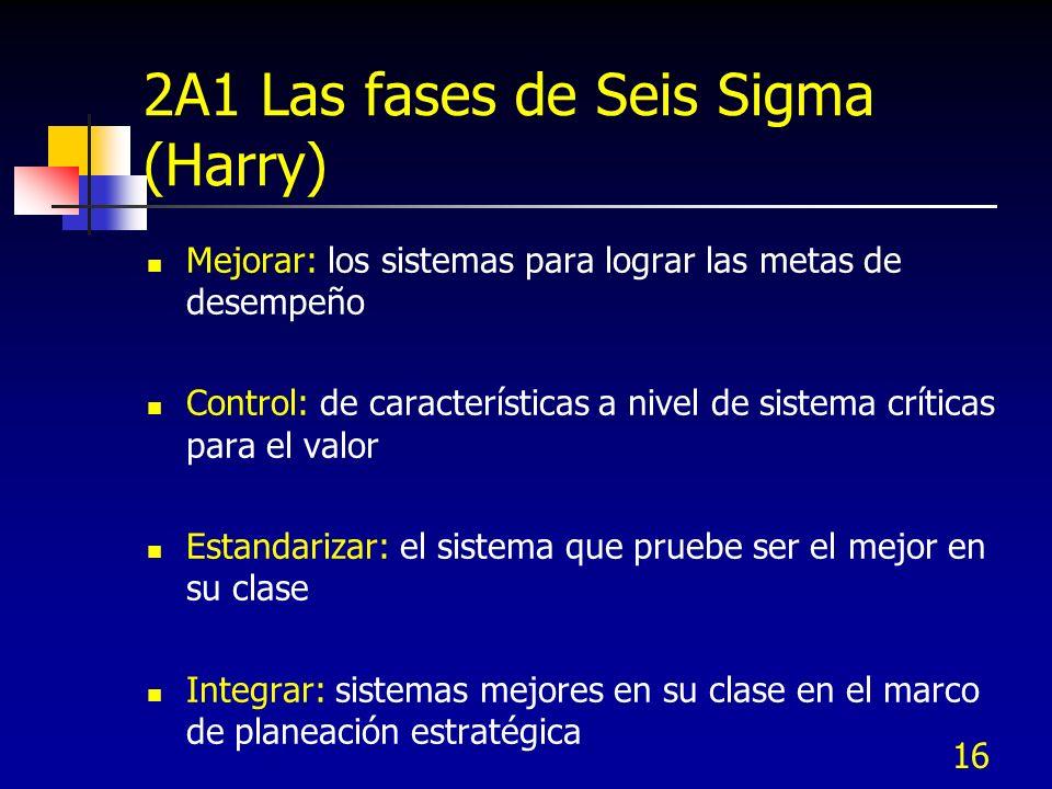 2A1 Las fases de Seis Sigma (Harry)