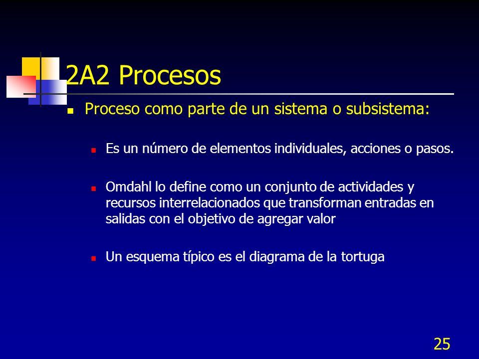 2A2 Procesos Proceso como parte de un sistema o subsistema: