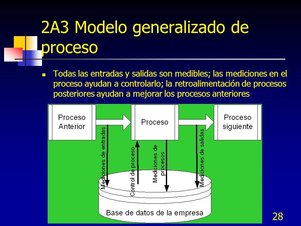 2A3 Modelo generalizado de proceso