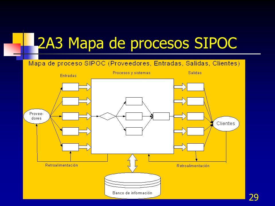 2A3 Mapa de procesos SIPOC