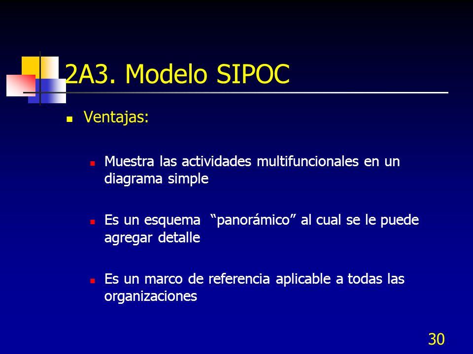 2A3. Modelo SIPOC Ventajas: