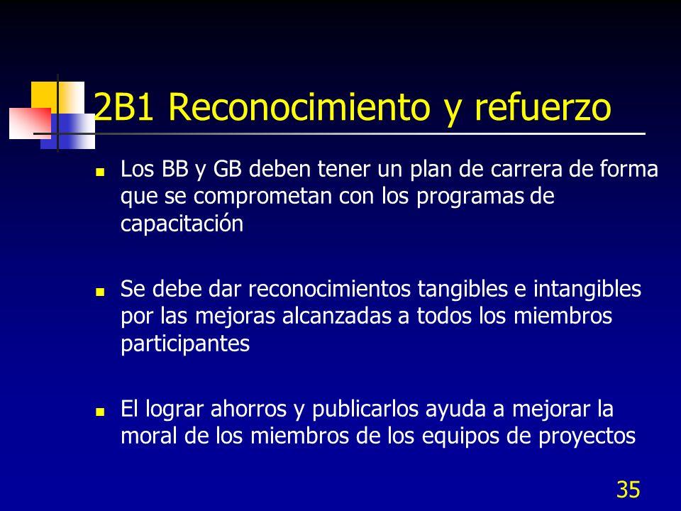 2B1 Reconocimiento y refuerzo