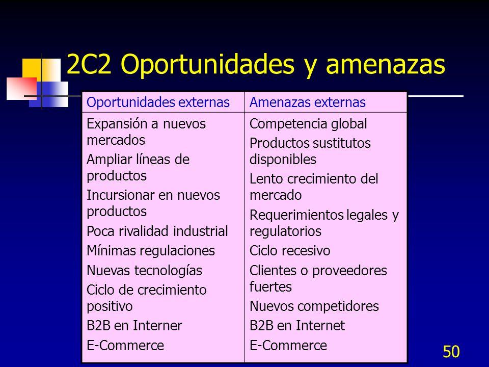 2C2 Oportunidades y amenazas