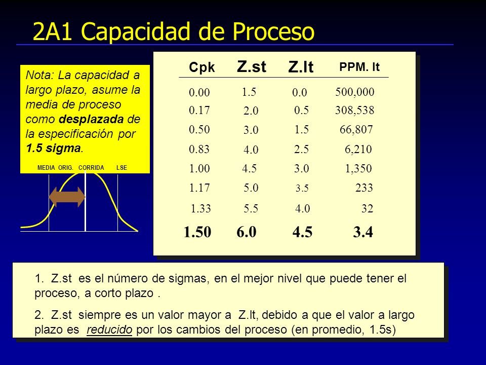 2A1 Capacidad de Proceso Z.st Z.lt 1.50 6.0 4.5 3.4 Cpk PPM. lt