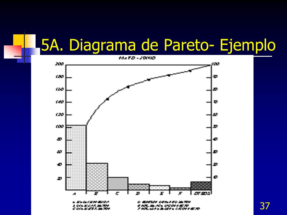5A. Diagrama de Pareto- Ejemplo