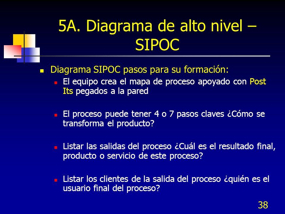 5A. Diagrama de alto nivel – SIPOC