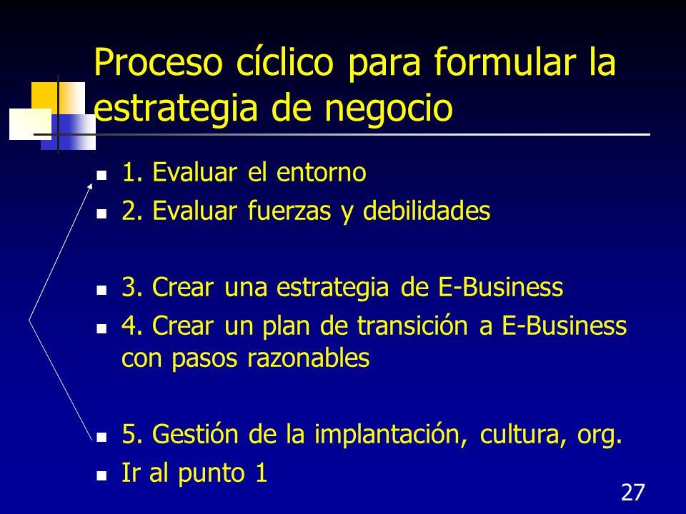 Proceso cíclico para formular la estrategia de negocio