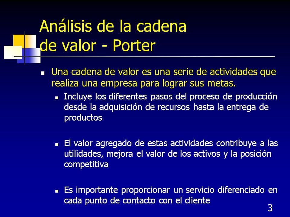 Análisis de la cadena de valor - Porter