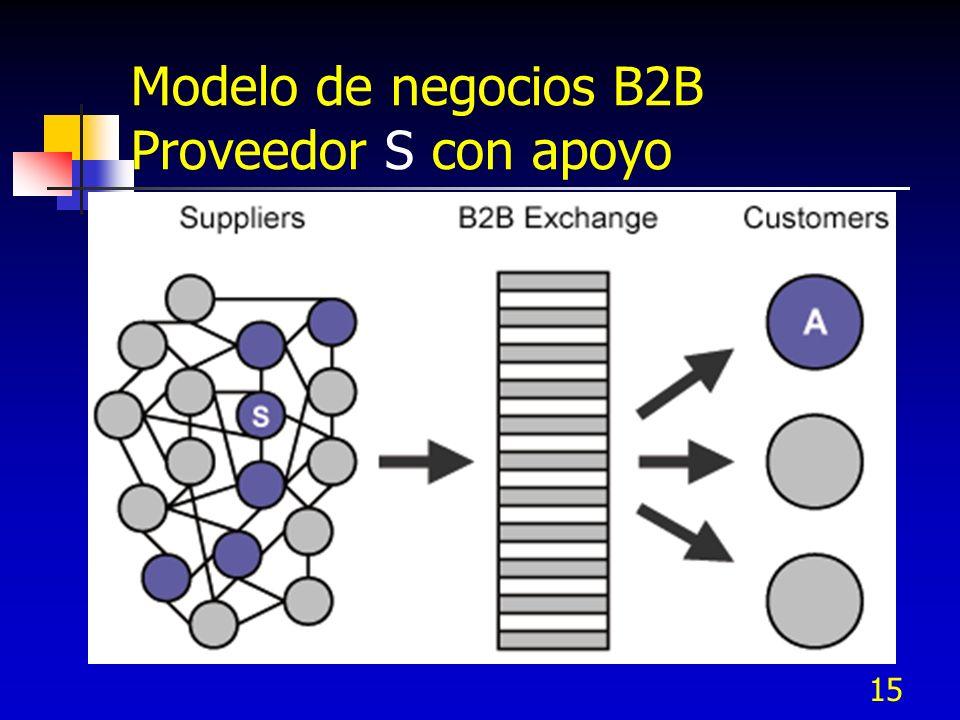 Modelo de negocios B2B Proveedor S con apoyo