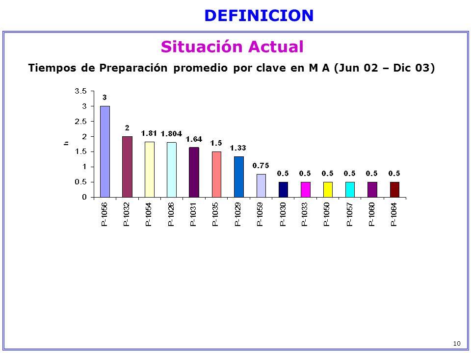 Tiempos de Preparación promedio por clave en M A (Jun 02 – Dic 03)