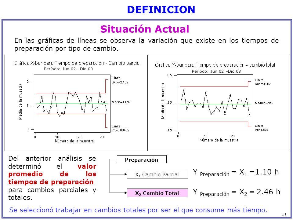 DEFINICION Situación Actual Y Preparación = X1 =1.10 h
