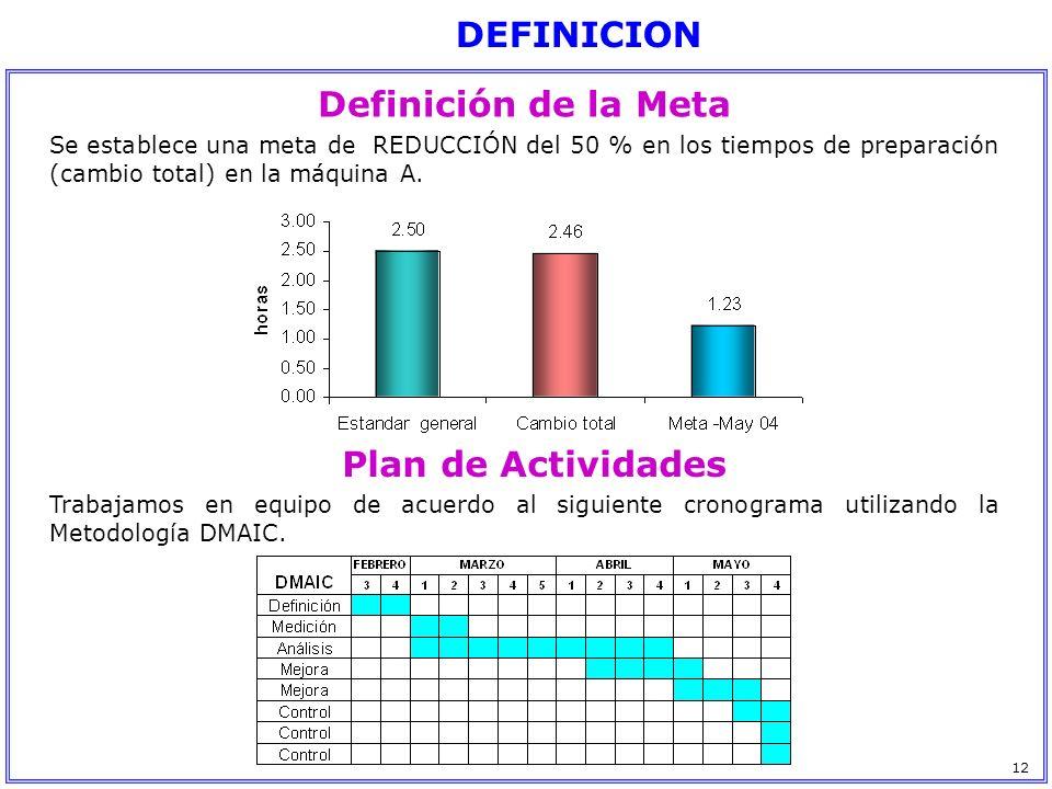 Definición de la Meta Plan de Actividades