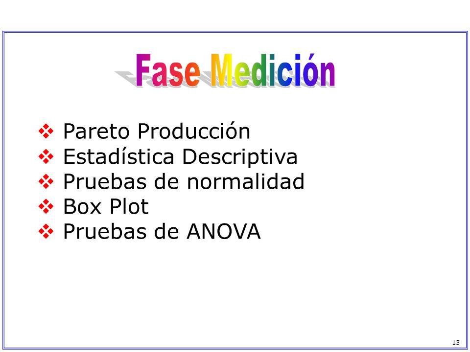 Fase Medición Pareto Producción Estadística Descriptiva