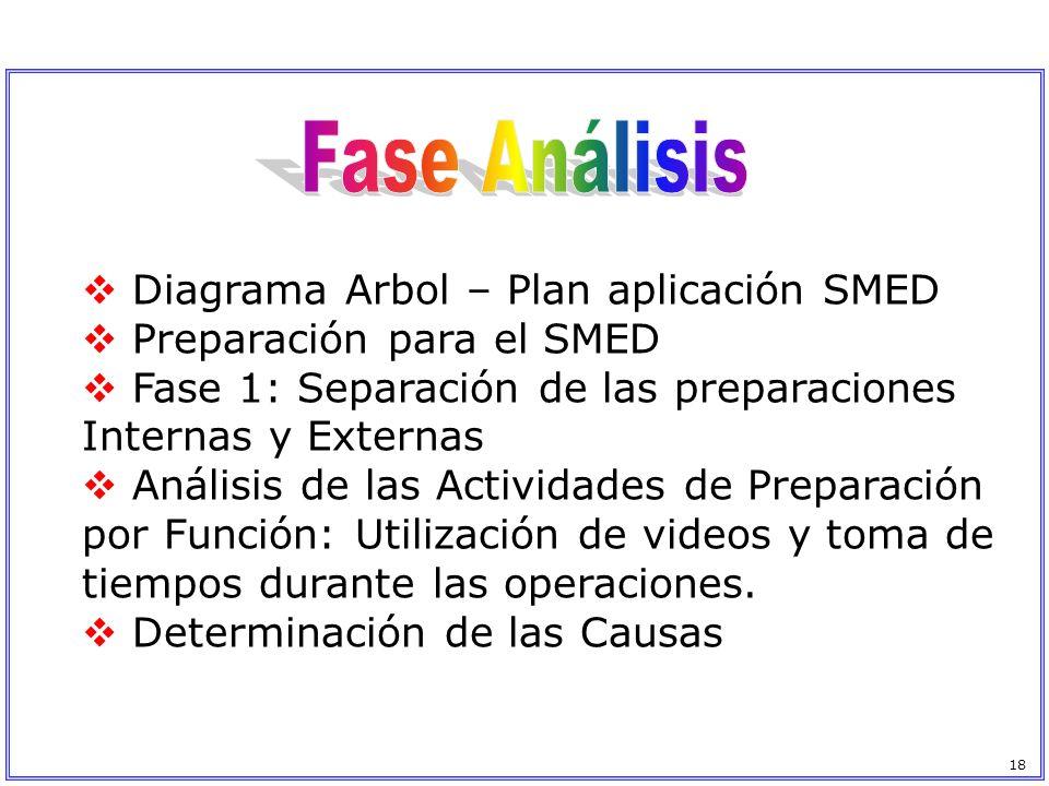 Fase Análisis Diagrama Arbol – Plan aplicación SMED