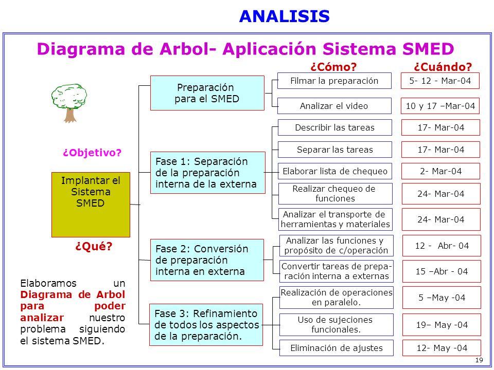 Diagrama de Arbol- Aplicación Sistema SMED