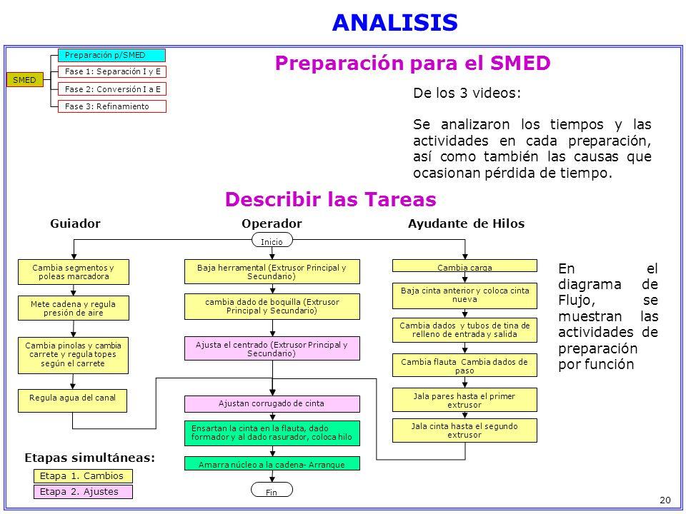 Preparación para el SMED