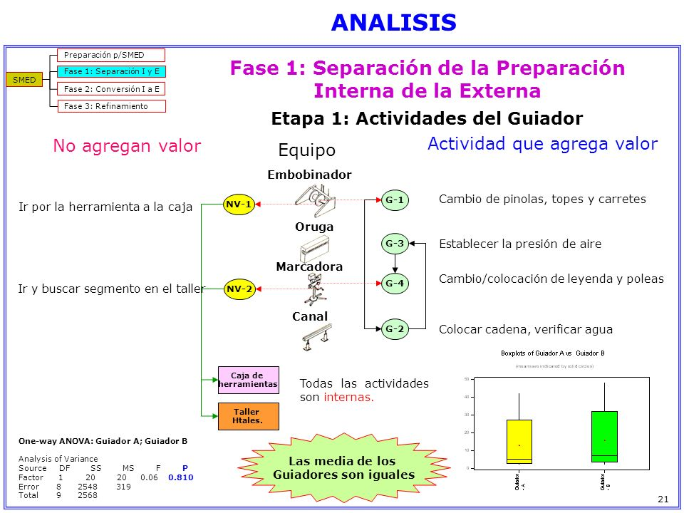 Fase 1: Separación de la Preparación Interna de la Externa