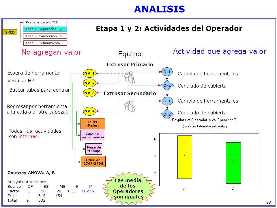 ANALISIS Etapa 1 y 2: Actividades del Operador No agregan valor