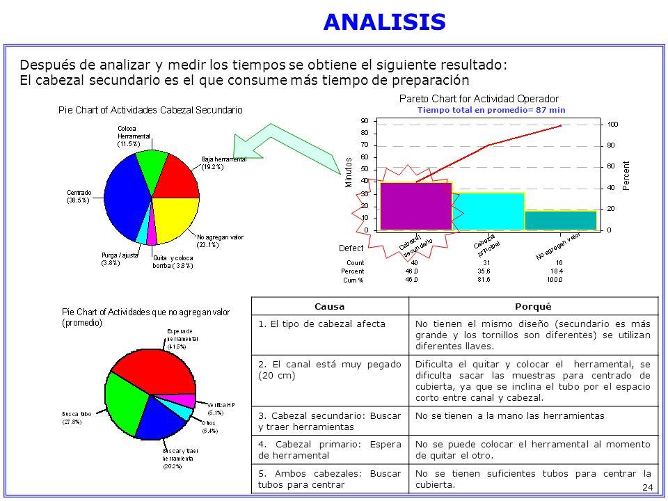 ANALISIS Después de analizar y medir los tiempos se obtiene el siguiente resultado: