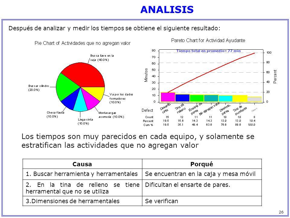 ANALISIS Después de analizar y medir los tiempos se obtiene el siguiente resultado: Tiempo total en promedio= 77 min.