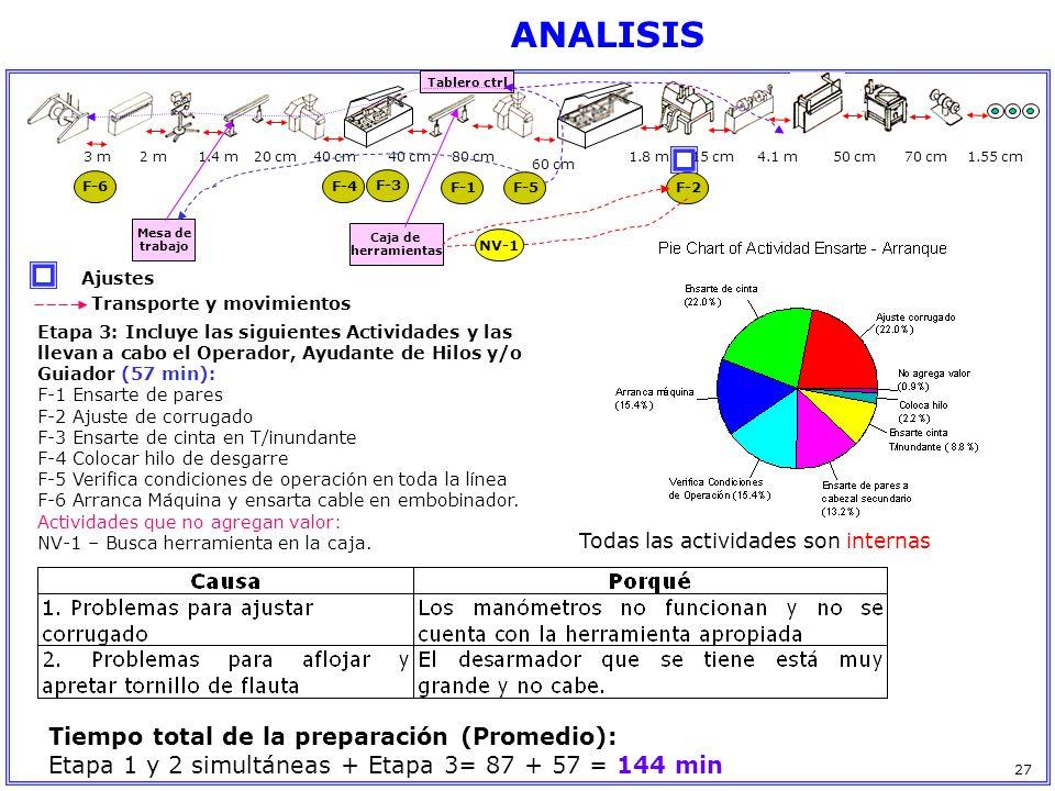 ANALISIS Tiempo total de la preparación (Promedio):
