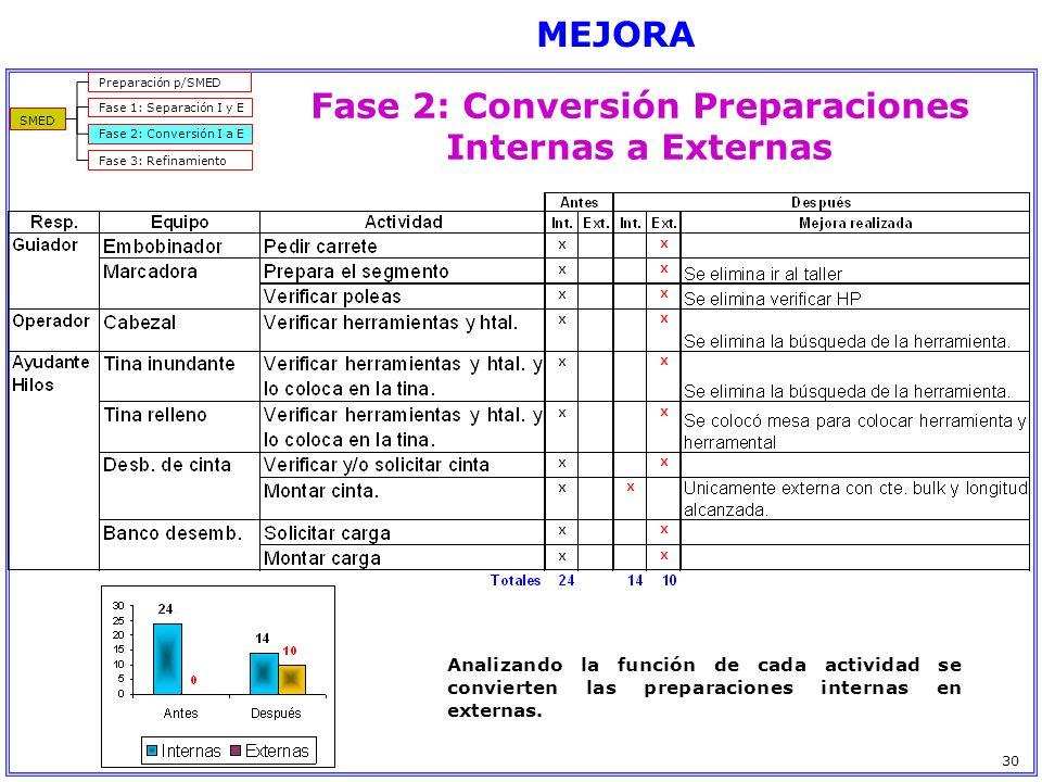 Fase 2: Conversión Preparaciones Internas a Externas