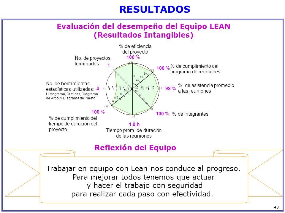 Evaluación del desempeño del Equipo LEAN (Resultados Intangibles)