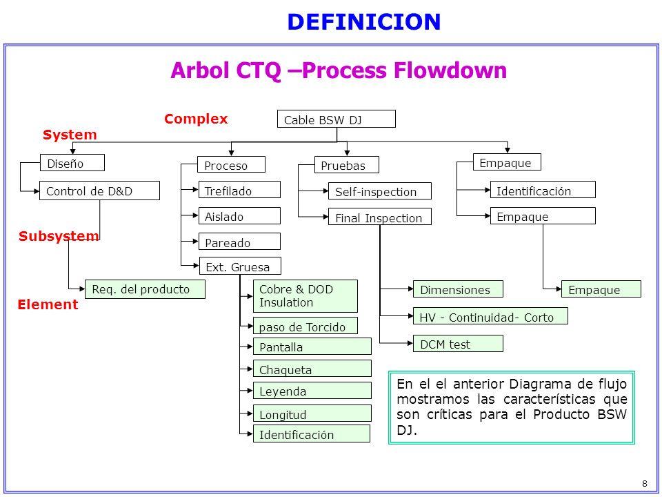 Arbol CTQ –Process Flowdown